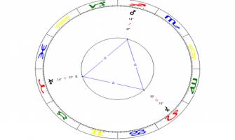 Grande trígono entre Marte, Júpiter e Urano