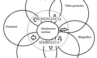Curso de Introdução à Psicologia Transpessoal – Próximo módulo: 11 de abril de 2015
