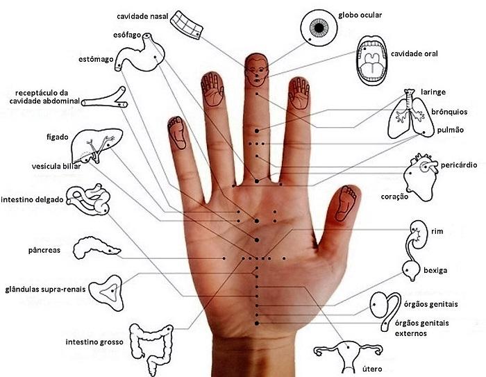 acupuntura maos sem agulhas